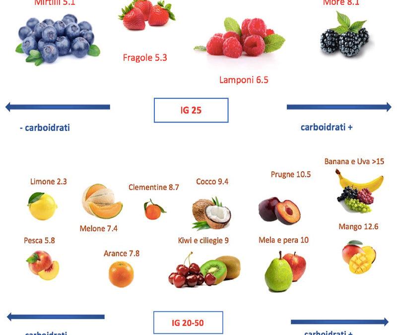 alimenti per la dieta senza zucchero
