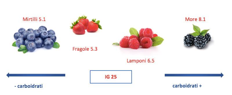 frutta a dieta chetogenica